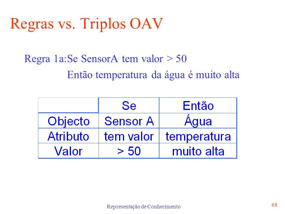 Representação de Conhecimento 68 Regras vs. Triplos OAV Regra 1a:Se SensorA tem valor > 50 Então temperatura da água é muito alta