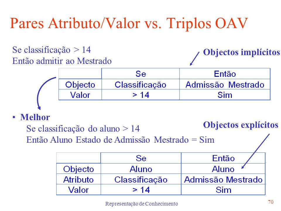 Representação de Conhecimento 70 Pares Atributo/Valor vs. Triplos OAV Objectos explícitos Se classificação > 14 Então admitir ao Mestrado Melhor Se cl