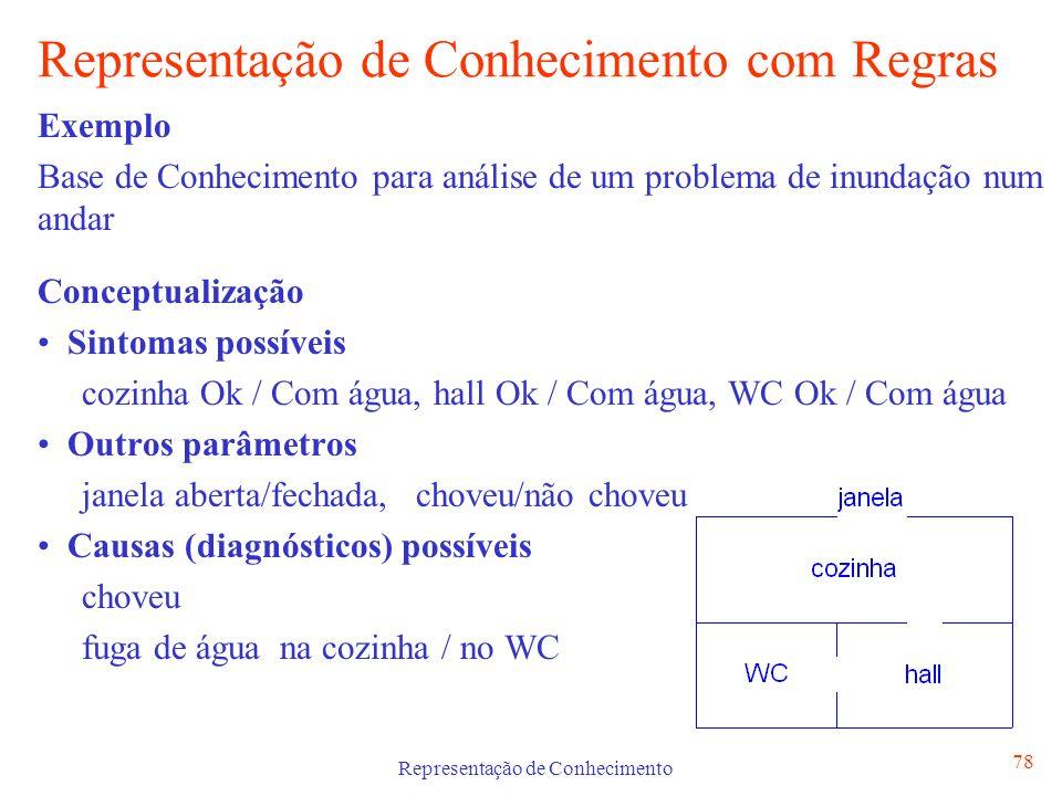 Representação de Conhecimento 78 Representação de Conhecimento com Regras Exemplo Base de Conhecimento para análise de um problema de inundação num an