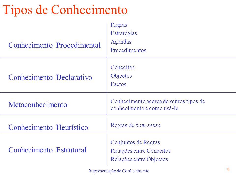 Representação de Conhecimento 8 Tipos de Conhecimento Conhecimento Procedimental Conhecimento Declarativo Metaconhecimento Conhecimento Heurístico Con