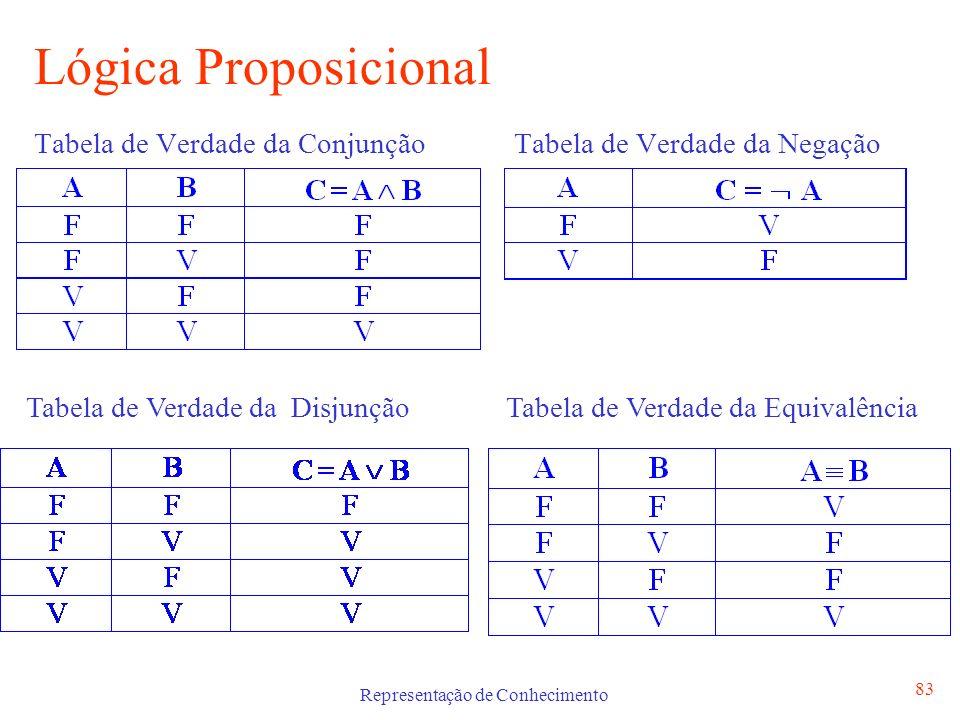 Representação de Conhecimento 83 Lógica Proposicional Tabela de Verdade da Conjunção Tabela de Verdade da Negação Tabela de Verdade da Disjunção Tabel