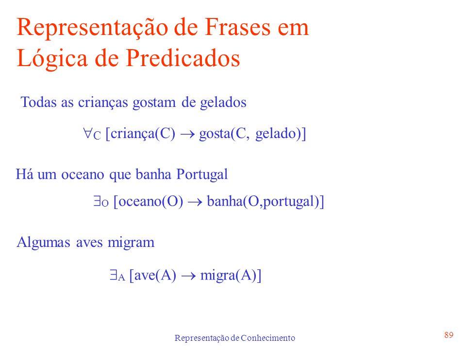 Representação de Conhecimento 89 Representação de Frases em Lógica de Predicados Todas as crianças gostam de gelados C [criança(C) gosta(C, gelado)] H