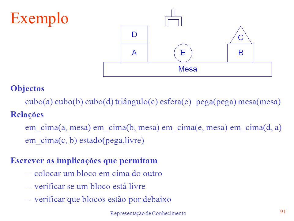 Representação de Conhecimento 91 Exemplo Objectos cubo(a) cubo(b) cubo(d) triângulo(c) esfera(e) pega(pega) mesa(mesa) Relações em_cima(a, mesa) em_ci