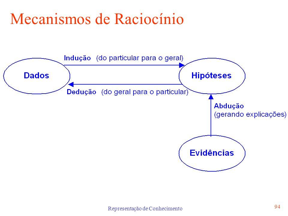 Representação de Conhecimento 94 Mecanismos de Raciocínio