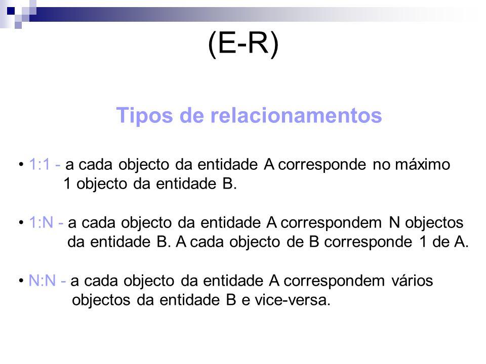 (E-R) Tipos de relacionamentos 1:1 - a cada objecto da entidade A corresponde no máximo 1 objecto da entidade B. 1:N - a cada objecto da entidade A co
