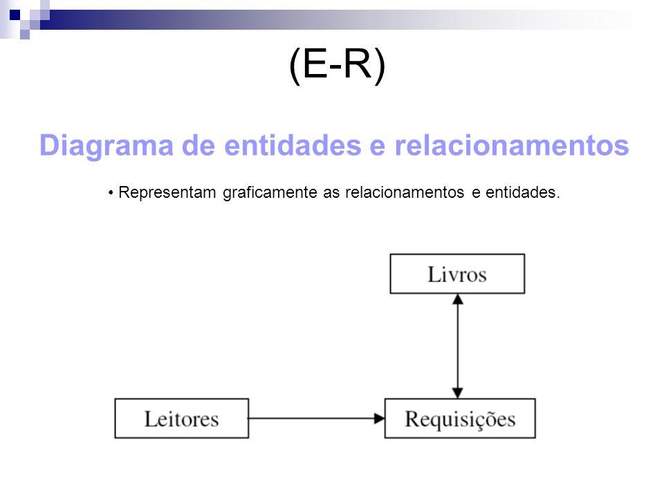 (E-R) Diagrama de entidades e relacionamentos Representam graficamente as relacionamentos e entidades.