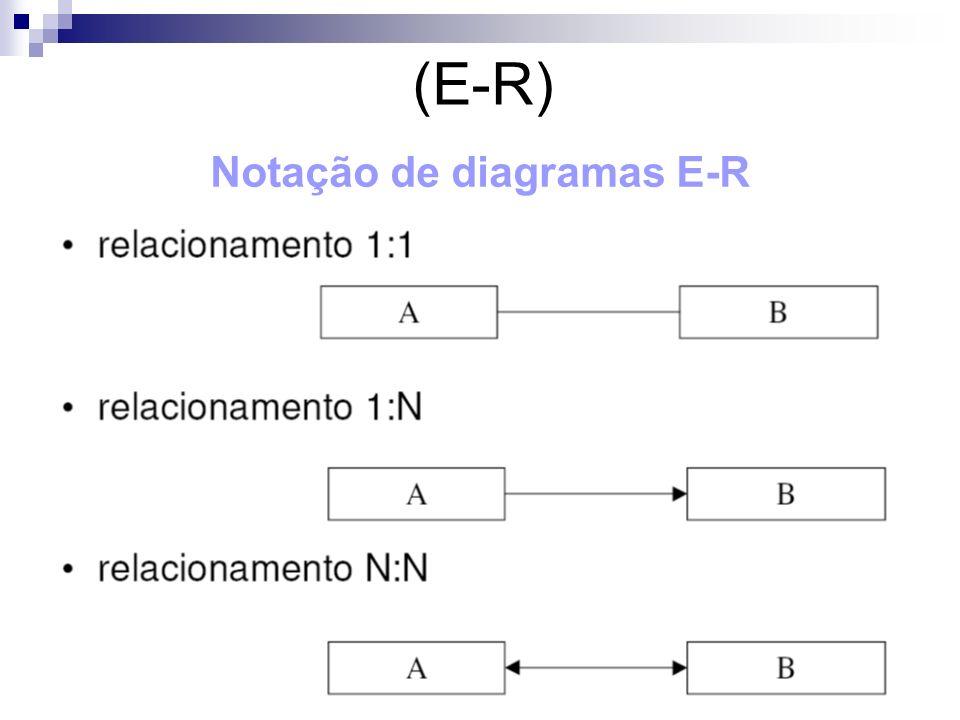 (E-R) Notação de diagramas E-R
