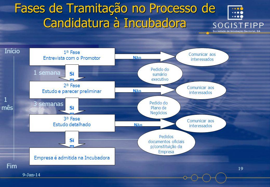 9-Jan-14 19 Fases de Tramitação no Processo de Candidatura à Incubadora 1ª Fase Entrevista com o Promotor Não Comunicar aos interessados Si m 2ª Fase