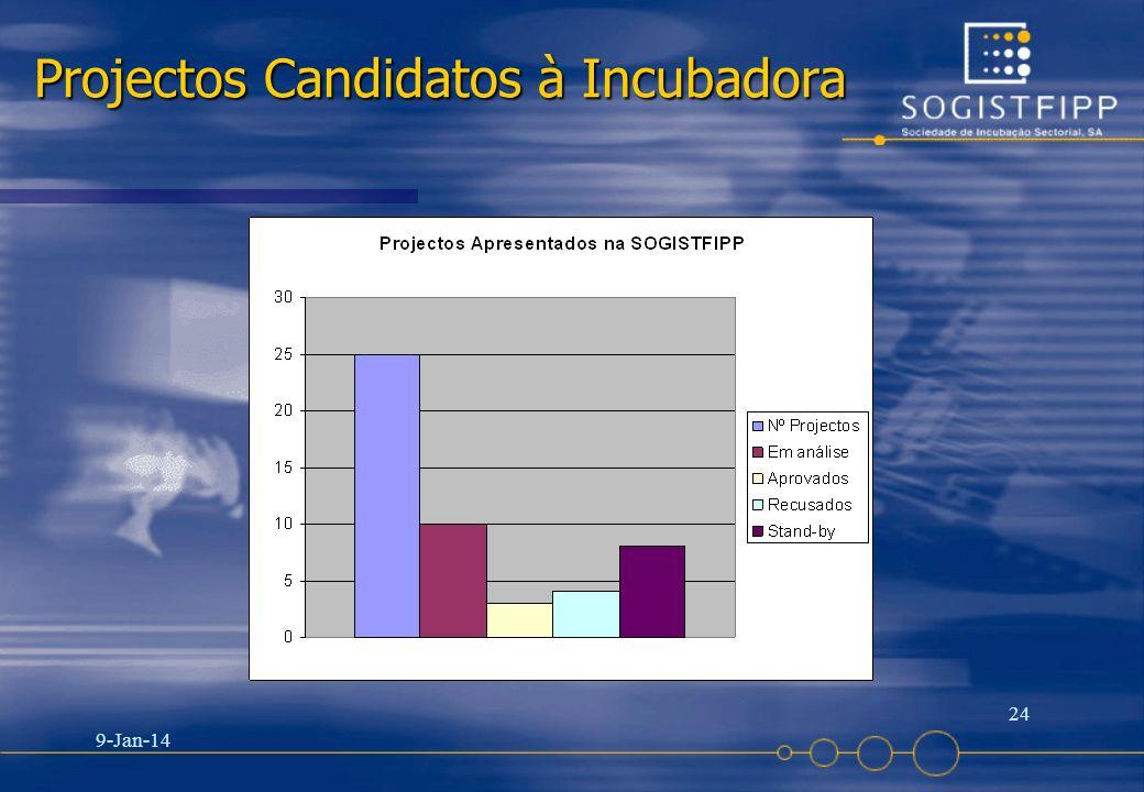 9-Jan-14 24 Projectos Candidatos à Incubadora
