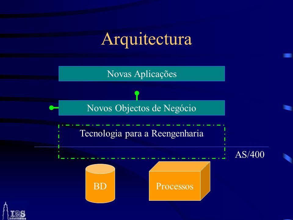 Arquitectura Novas Aplicações Novos Objectos de Negócio BD Processos AS/400 Tecnologia para a Reengenharia