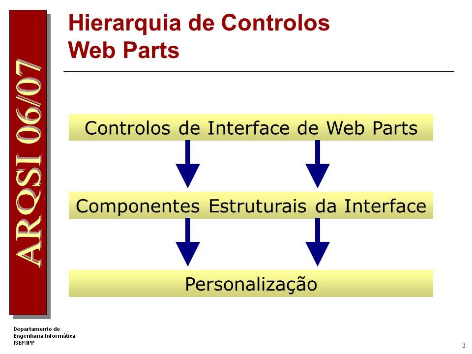 2 Controlos de Web Parts Os controlos de Web Parts dividem-se em três grupos: Controlos de interface do utilizador de Web Parts. Componentes estrutura