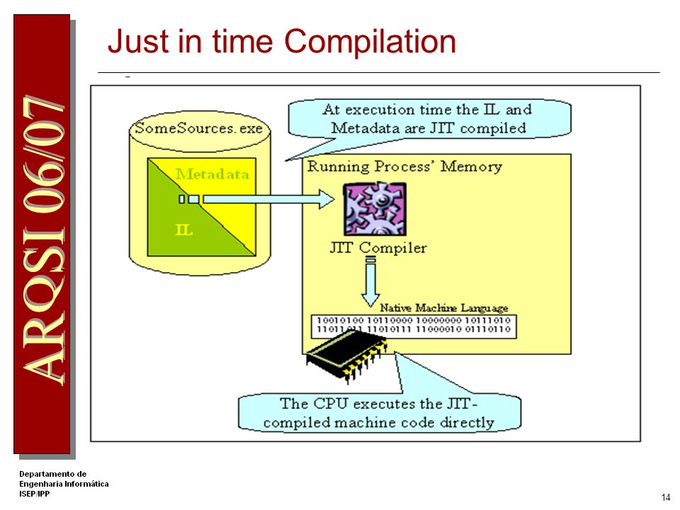 13 Common Language Runtime managed code = MSIL + Metadata Microsoft intermediate language linguagem assembly abstracta, independente do CPU. Metadata