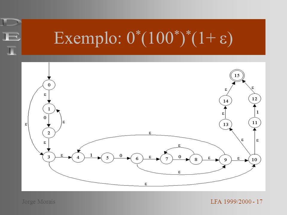 Exemplo: 0 * (100 * ) * (1+ ) LFA 1999/2000 - 17Jorge Morais