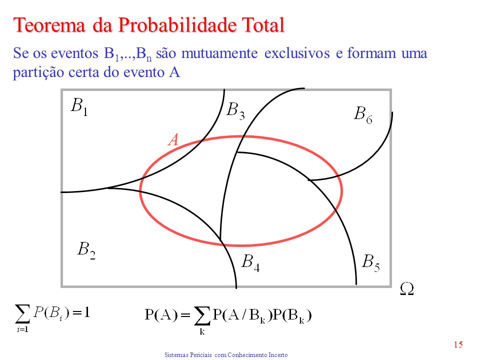 Sistemas Periciais com Conhecimento Incerto 15 Teorema da Probabilidade Total A Se os eventos B 1,..,B n são mutuamente exclusivos e formam uma partição certa do evento A