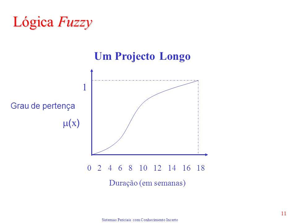 Sistemas Periciais com Conhecimento Incerto 11 Lógica Fuzzy Grau de pertença ( x ) 0 2 4 6 8 10 12 14 16 18 Duração (em semanas) 1 Um Projecto Longo