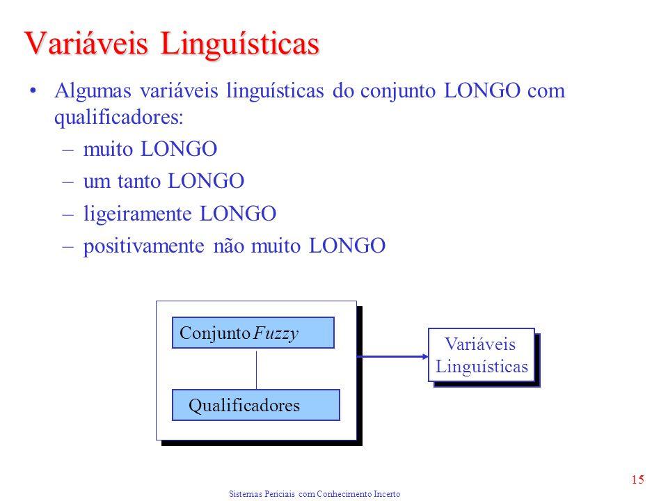 Sistemas Periciais com Conhecimento Incerto 15 Algumas variáveis linguísticas do conjunto LONGO com qualificadores: –muito LONGO –um tanto LONGO –ligeiramente LONGO –positivamente não muito LONGO Variáveis Linguísticas Conjunto Fuzzy Qualificadores Variáveis Linguísticas