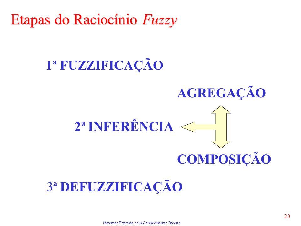 Sistemas Periciais com Conhecimento Incerto 23 1ª FUZZIFICAÇÃO 2ª INFERÊNCIA AGREGAÇÃO 3ª DEFUZZIFICAÇÃO COMPOSIÇÃO Etapas do Raciocínio Fuzzy