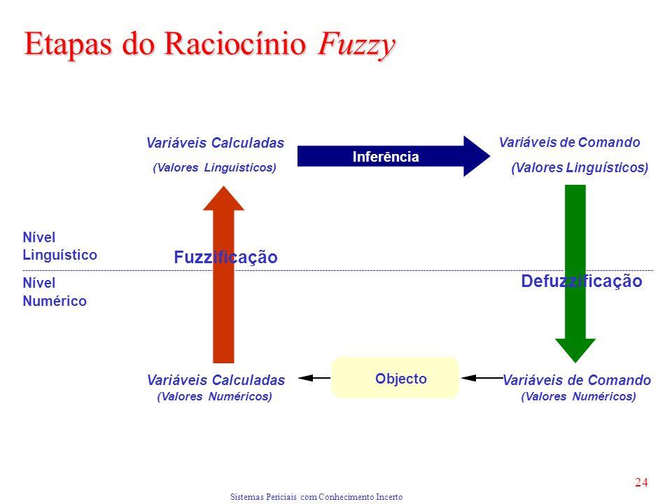 Sistemas Periciais com Conhecimento Incerto 24 Linguístico Numérico Nível Variáveis Calculadas (Valores Numéricos) (Valores Linguísticos) Inferência Variáveis de Comando Defuzzificação Objecto Fuzzificação (Valores Linguísticos) Variáveis de Comando (Valores Numéricos) Nível Etapas do Raciocínio Fuzzy