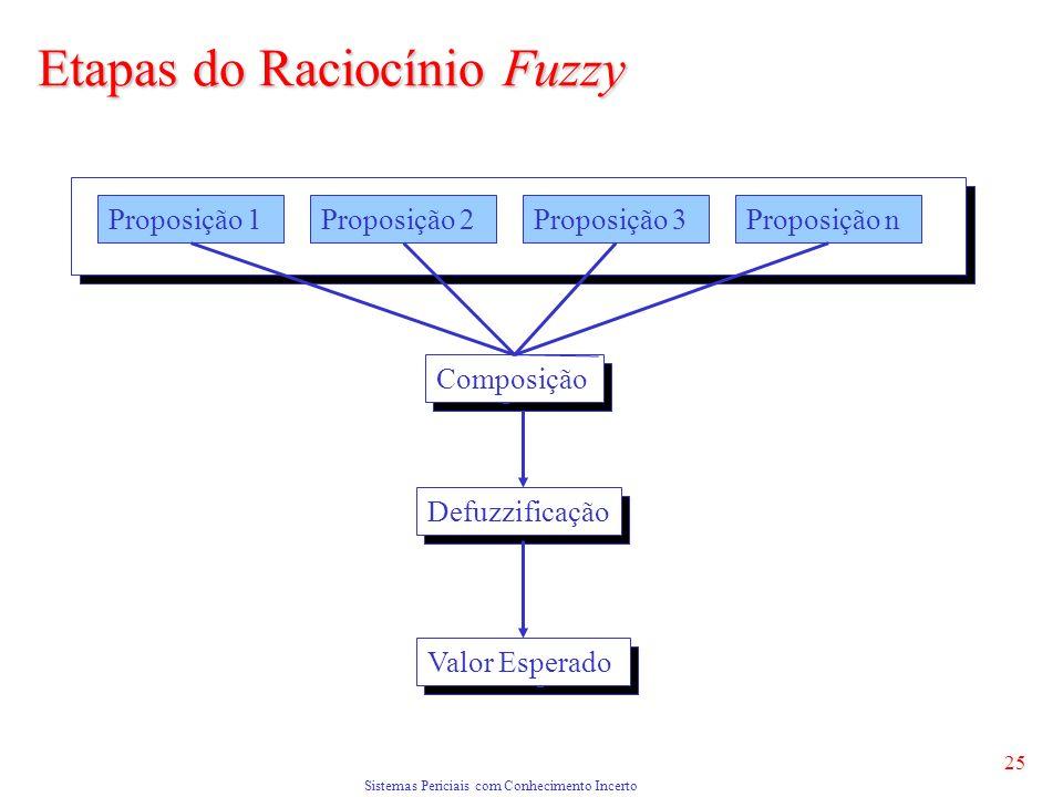 Sistemas Periciais com Conhecimento Incerto 25 Proposição 1Proposição 2Proposição 3Proposição n Defuzzificação Valor Esperado Composição Etapas do Raciocínio Fuzzy