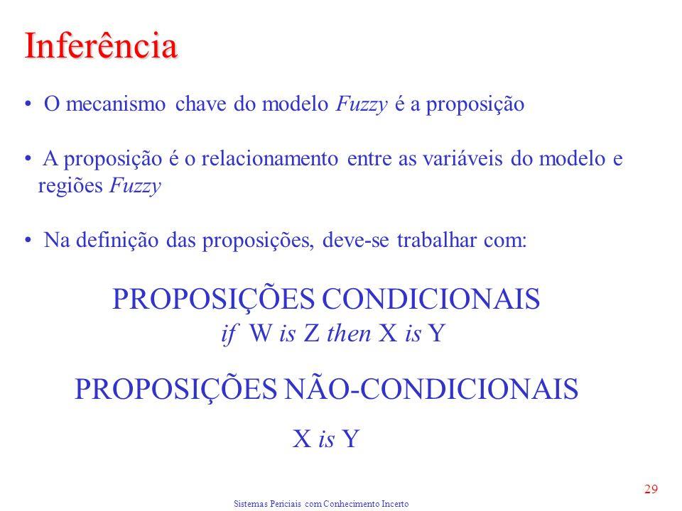 Sistemas Periciais com Conhecimento Incerto 29 O mecanismo chave do modelo Fuzzy é a proposição A proposição é o relacionamento entre as variáveis do modelo e regiões Fuzzy Na definição das proposições, deve-se trabalhar com: PROPOSIÇÕES CONDICIONAIS if W is Z then X is Y PROPOSIÇÕES NÃO-CONDICIONAIS X is Y Inferência