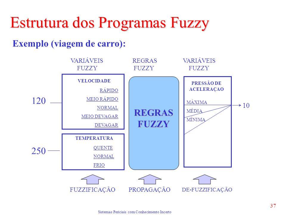 Sistemas Periciais com Conhecimento Incerto 37 Exemplo (viagem de carro): Estrutura dos Programas Fuzzy 120 VELOCIDADE TEMPERATURA 250 REGRASFUZZY PRESSÃO DE ACELERAÇAO FUZZIFICAÇÃOPROPAGAÇÃO DE-FUZZIFICAÇÃO 10 VARIÁVEIS REGRAS VARIÁVEIS FUZZY FUZZY FUZZY QUENTE NORMAL FRIO RÁPIDO MEIO RÁPIDO NORMAL MEIO DEVAGAR DEVAGAR MÁXIMA MÉDIA MÍNIMA