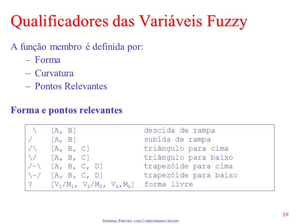 Sistemas Periciais com Conhecimento Incerto 39 A função membro é definida por: –Forma –Curvatura –Pontos Relevantes Forma e pontos relevantes Qualificadores das Variáveis Fuzzy \ [A, B] descida de rampa / [A, B] subida de rampa /\ [A, B, C] triângulo para cima \/ [A, B, C] triângulo para baixo /-\ [A, B, C, D] trapezóide para cima \-/ [A, B, C, D] trapezóide para baixo .