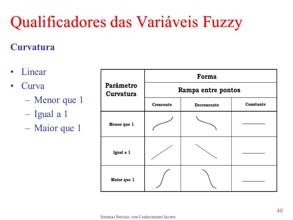 Sistemas Periciais com Conhecimento Incerto 40 Curvatura Linear Curva –Menor que 1 –Igual a 1 –Maior que 1 Qualificadores das Variáveis Fuzzy