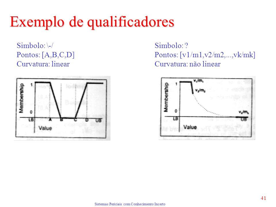 Sistemas Periciais com Conhecimento Incerto 41 Simbolo: \-/ Pontos: [A,B,C,D] Curvatura: linear Simbolo: .