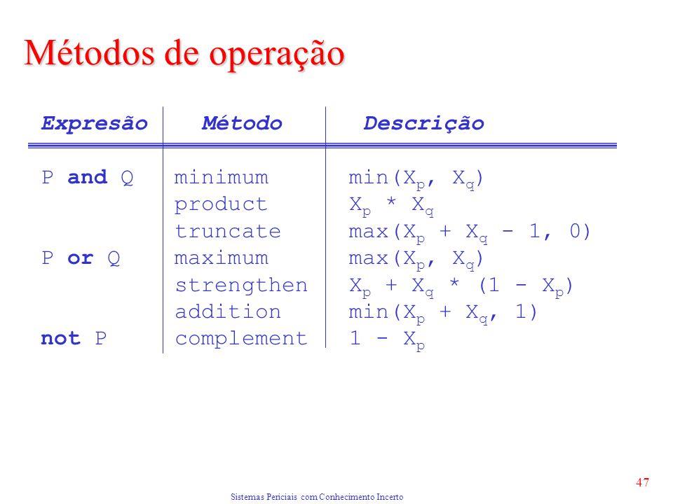 Sistemas Periciais com Conhecimento Incerto 47 Expresão Método Descrição P and Q minimum min(X p, X q ) product X p * X q truncate max(X p + X q - 1, 0) P or Q maximum max(X p, X q ) strengthen X p + X q * (1 - X p ) addition min(X p + X q, 1) not P complement 1 - X p Métodos de operação