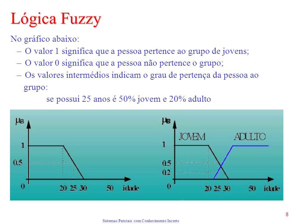 Sistemas Periciais com Conhecimento Incerto 8 No gráfico abaixo: – O valor 1 significa que a pessoa pertence ao grupo de jovens; – O valor 0 significa que a pessoa não pertence o grupo; – Os valores intermédios indicam o grau de pertença da pessoa ao grupo: se possui 25 anos é 50% jovem e 20% adulto Lógica Fuzzy