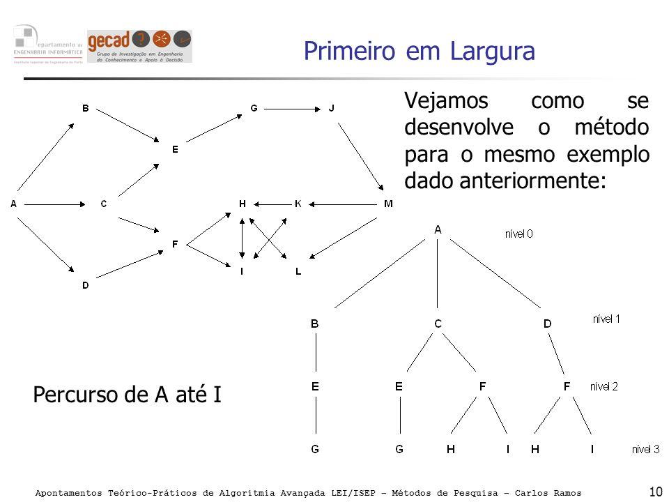 Apontamentos Teórico-Práticos de Algoritmia Avançada LEI/ISEP – Métodos de Pesquisa – Carlos Ramos 10 Primeiro em Largura Vejamos como se desenvolve o