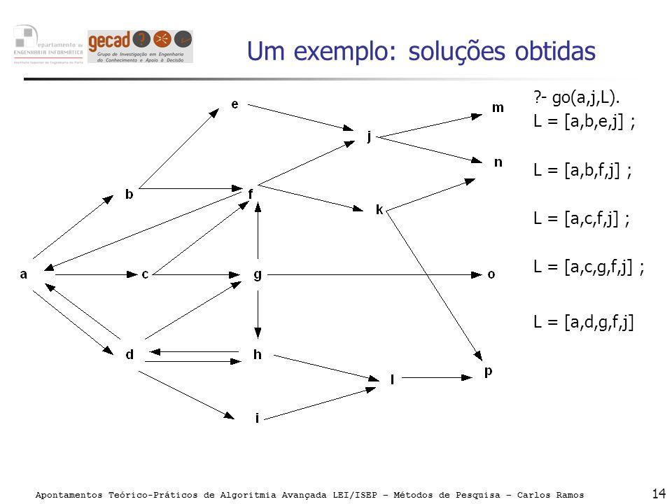 Apontamentos Teórico-Práticos de Algoritmia Avançada LEI/ISEP – Métodos de Pesquisa – Carlos Ramos 14 Um exemplo: soluções obtidas ?- go(a,j,L). L = [