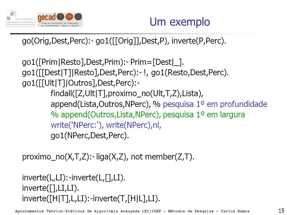 Apontamentos Teórico-Práticos de Algoritmia Avançada LEI/ISEP – Métodos de Pesquisa – Carlos Ramos 15 Um exemplo go(Orig,Dest,Perc):- go1([[Orig]],Des