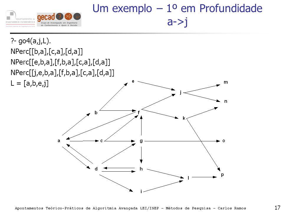 Apontamentos Teórico-Práticos de Algoritmia Avançada LEI/ISEP – Métodos de Pesquisa – Carlos Ramos 17 Um exemplo – 1º em Profundidade a->j ?- go4(a,j,