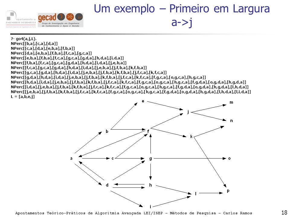Apontamentos Teórico-Práticos de Algoritmia Avançada LEI/ISEP – Métodos de Pesquisa – Carlos Ramos 18 Um exemplo – Primeiro em Largura a->j ?- go4(a,j