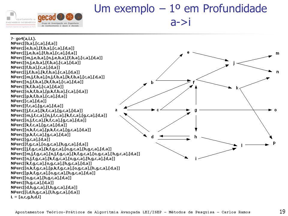 Apontamentos Teórico-Práticos de Algoritmia Avançada LEI/ISEP – Métodos de Pesquisa – Carlos Ramos 19 Um exemplo – 1º em Profundidade a->i ?- go4(a,i,