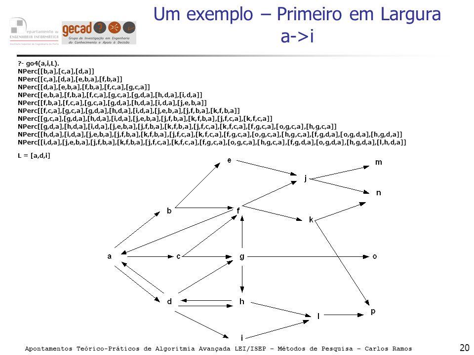 Apontamentos Teórico-Práticos de Algoritmia Avançada LEI/ISEP – Métodos de Pesquisa – Carlos Ramos 20 Um exemplo – Primeiro em Largura a->i ?- go4(a,i