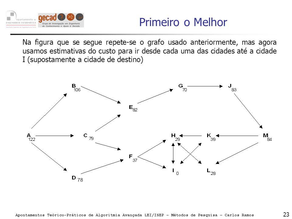 Apontamentos Teórico-Práticos de Algoritmia Avançada LEI/ISEP – Métodos de Pesquisa – Carlos Ramos 23 Primeiro o Melhor Na figura que se segue repete-