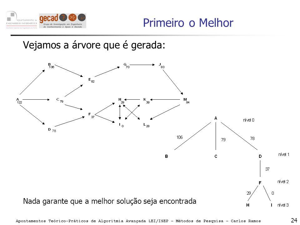 Apontamentos Teórico-Práticos de Algoritmia Avançada LEI/ISEP – Métodos de Pesquisa – Carlos Ramos 24 Primeiro o Melhor Vejamos a árvore que é gerada: