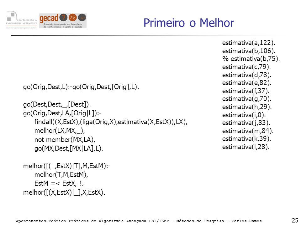 Apontamentos Teórico-Práticos de Algoritmia Avançada LEI/ISEP – Métodos de Pesquisa – Carlos Ramos 25 Primeiro o Melhor go(Orig,Dest,L):-go(Orig,Dest,