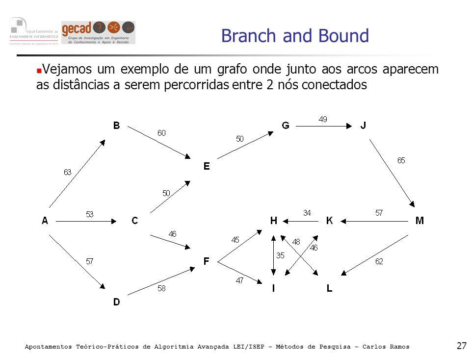 Apontamentos Teórico-Práticos de Algoritmia Avançada LEI/ISEP – Métodos de Pesquisa – Carlos Ramos 27 Branch and Bound Vejamos um exemplo de um grafo