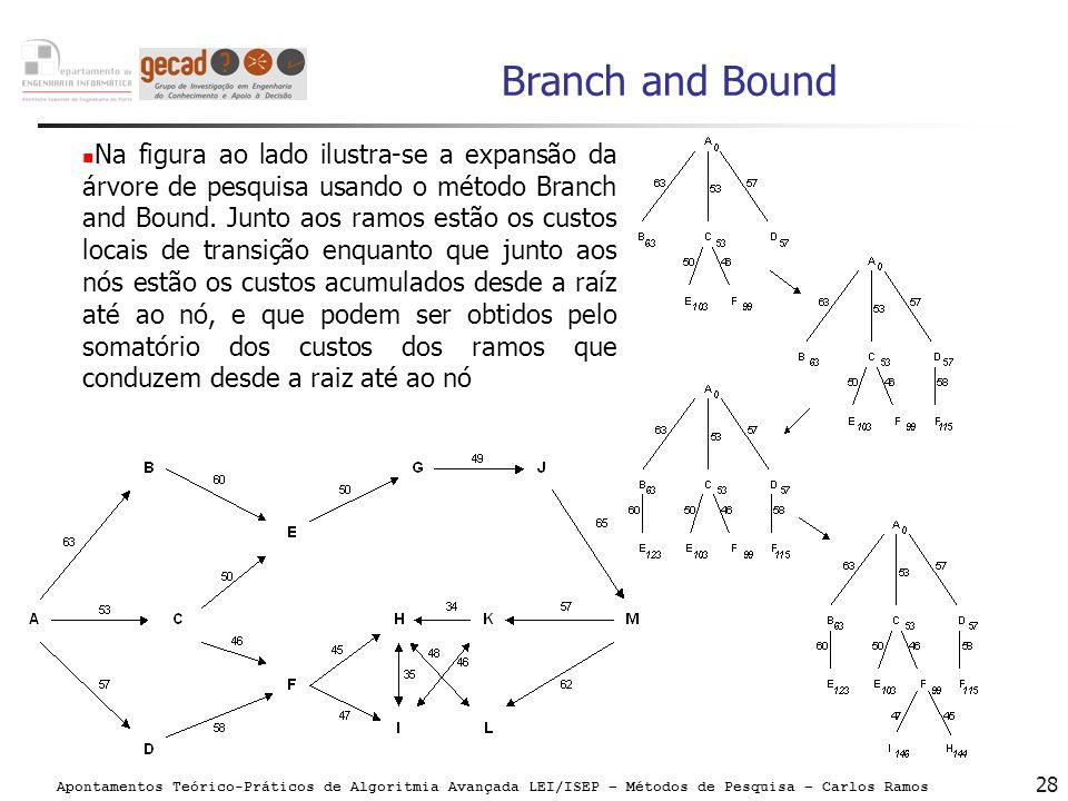 Apontamentos Teórico-Práticos de Algoritmia Avançada LEI/ISEP – Métodos de Pesquisa – Carlos Ramos 28 Branch and Bound Na figura ao lado ilustra-se a