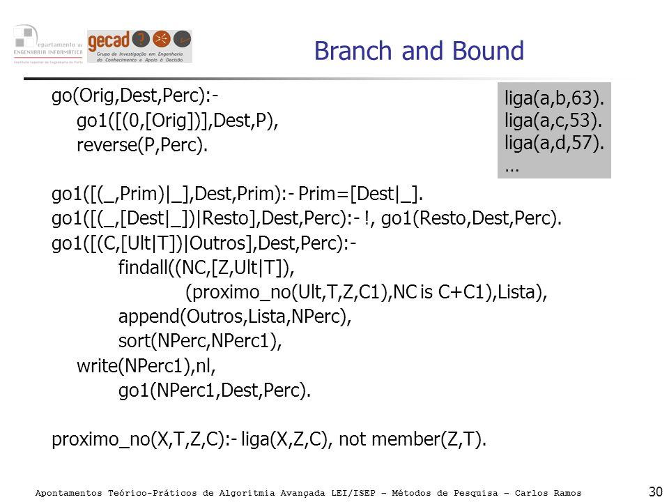 Apontamentos Teórico-Práticos de Algoritmia Avançada LEI/ISEP – Métodos de Pesquisa – Carlos Ramos 30 Branch and Bound go(Orig,Dest,Perc):- go1([(0,[O