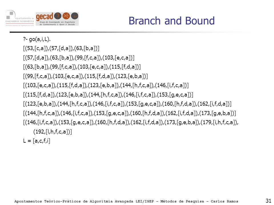 Apontamentos Teórico-Práticos de Algoritmia Avançada LEI/ISEP – Métodos de Pesquisa – Carlos Ramos 31 Branch and Bound ?- go(a,i,L). [(53,[c,a]),(57,[