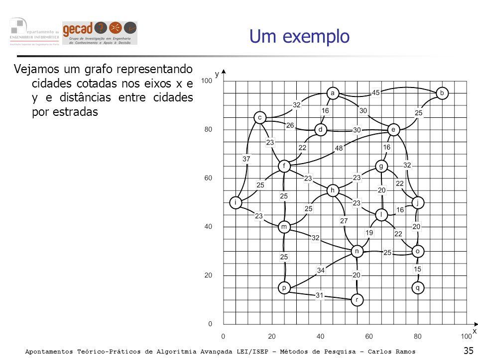 Apontamentos Teórico-Práticos de Algoritmia Avançada LEI/ISEP – Métodos de Pesquisa – Carlos Ramos 35 Um exemplo Vejamos um grafo representando cidade