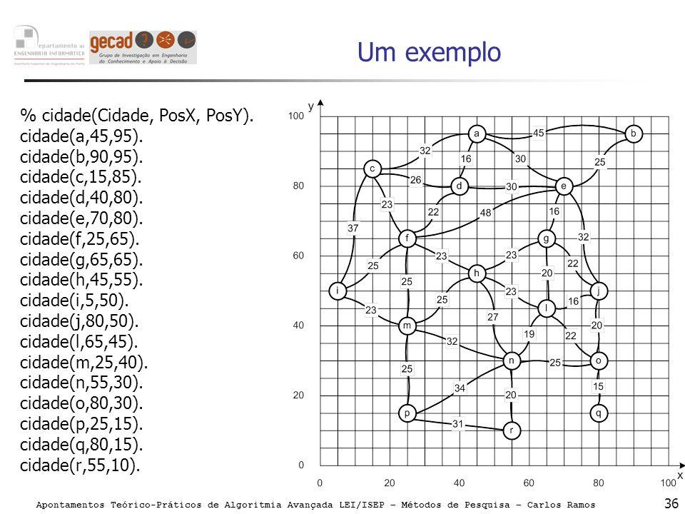 Apontamentos Teórico-Práticos de Algoritmia Avançada LEI/ISEP – Métodos de Pesquisa – Carlos Ramos 36 Um exemplo % cidade(Cidade, PosX, PosY). cidade(