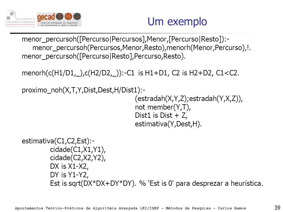 Apontamentos Teórico-Práticos de Algoritmia Avançada LEI/ISEP – Métodos de Pesquisa – Carlos Ramos 39 Um exemplo menor_percursoh([Percurso|Percursos],