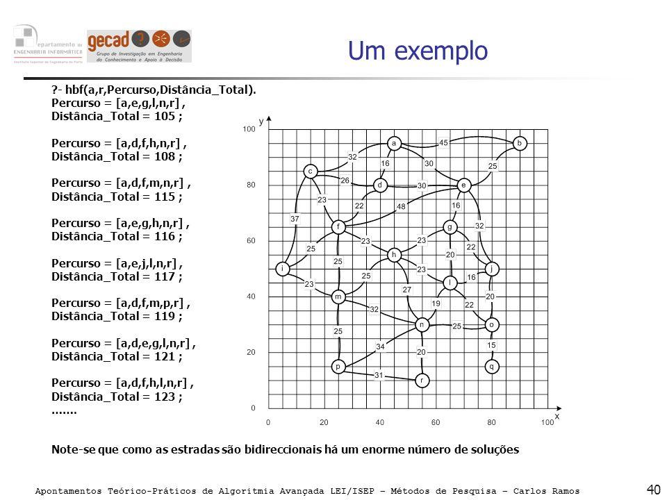 Apontamentos Teórico-Práticos de Algoritmia Avançada LEI/ISEP – Métodos de Pesquisa – Carlos Ramos 40 Um exemplo ?- hbf(a,r,Percurso,Distância_Total).