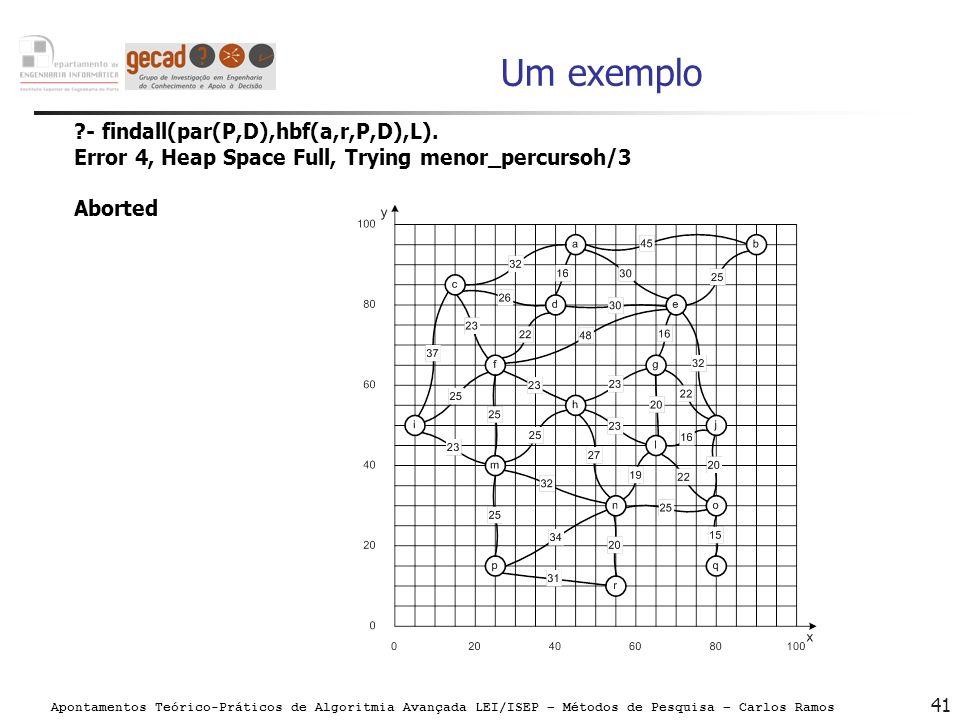 Apontamentos Teórico-Práticos de Algoritmia Avançada LEI/ISEP – Métodos de Pesquisa – Carlos Ramos 41 Um exemplo ?- findall(par(P,D),hbf(a,r,P,D),L).