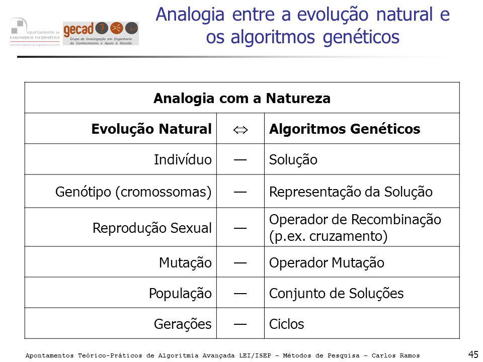Apontamentos Teórico-Práticos de Algoritmia Avançada LEI/ISEP – Métodos de Pesquisa – Carlos Ramos 45 Analogia entre a evolução natural e os algoritmo